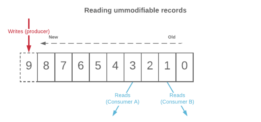 Message Broker reading unmmodifiable records
