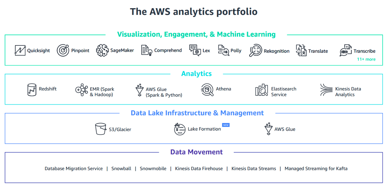 AWS tools for Data Lake