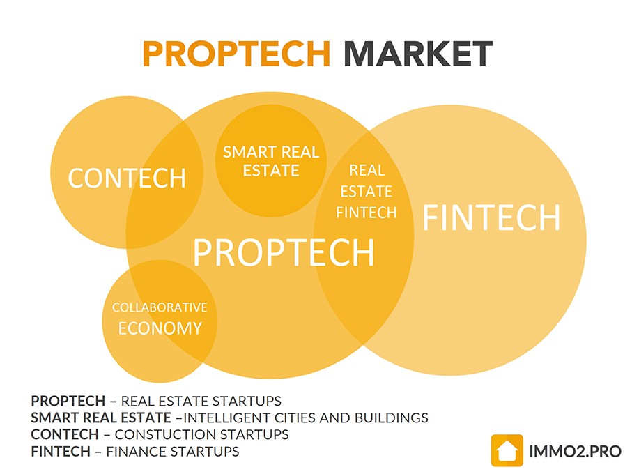 How PropTech Startups shape Future of Real Estate